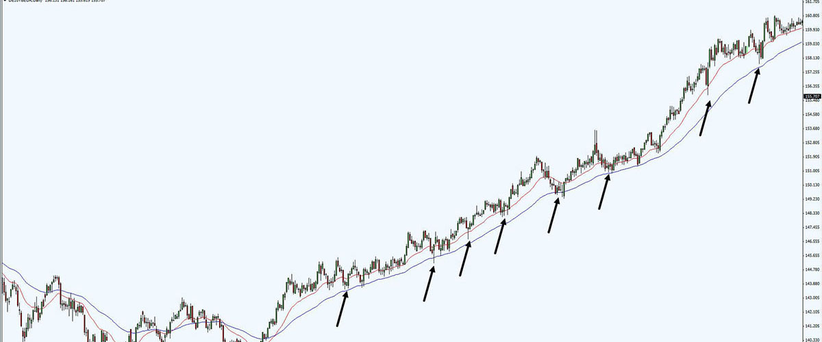 A Guide to Trading Signals