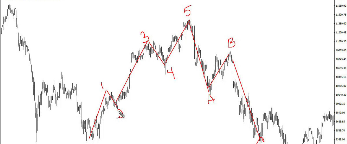 Learn Trading Theories